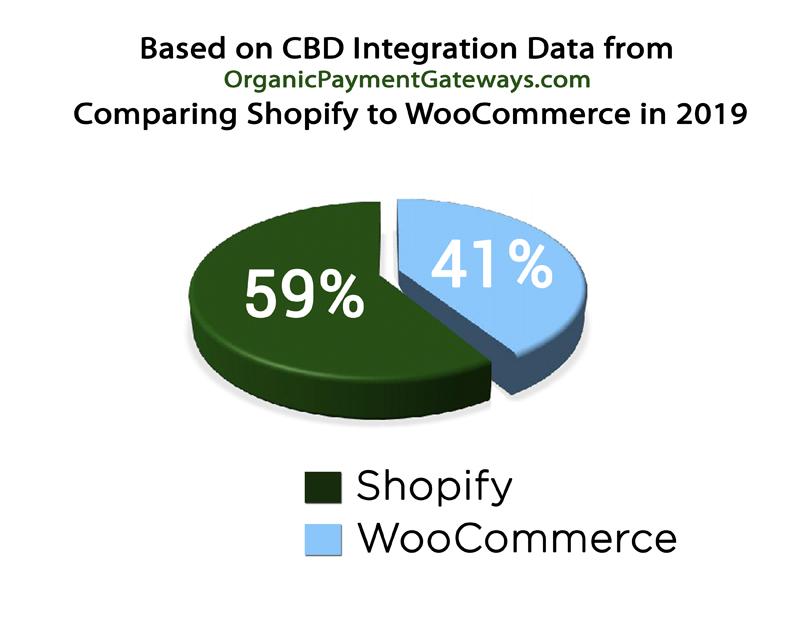 CBD Usage Shopify VS WooCommerce